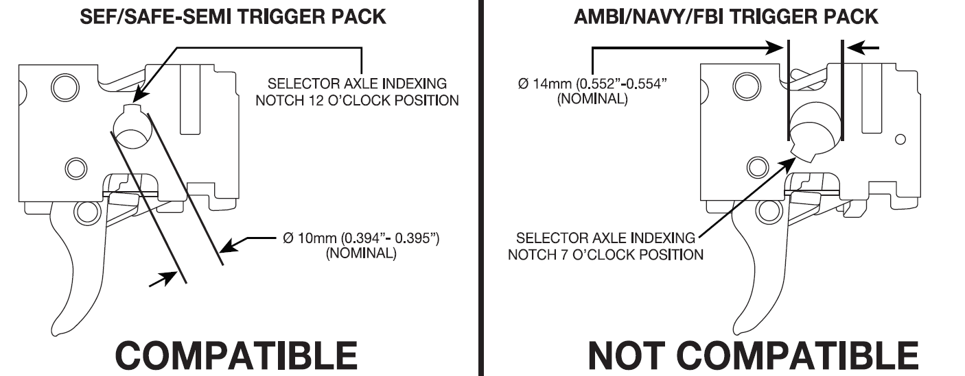 Magpul ESK is compatible with SEF/SAFE-SEMI trigger packs and NOT compatible with Ambi/Navy/FBI or CETME trigger packs